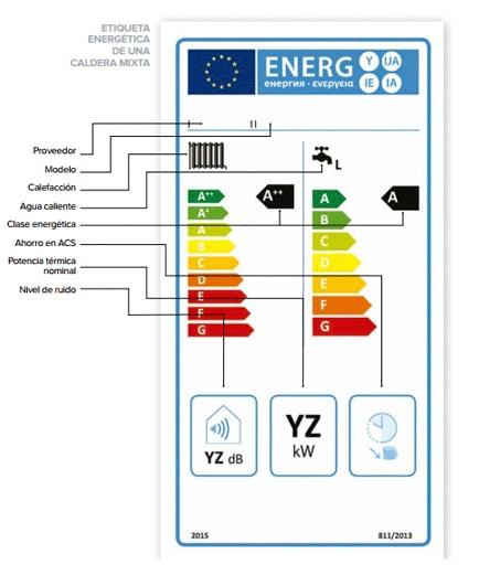 eficiencia energética calderas de condensación